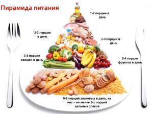 здоровое питание, нормы правильного питания